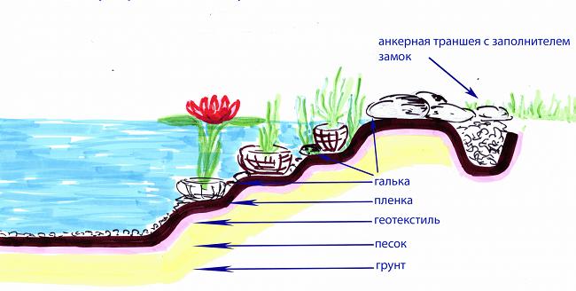 схема закрепления геотекстиля