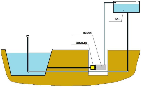 схема подачи воды на фонтан с баком