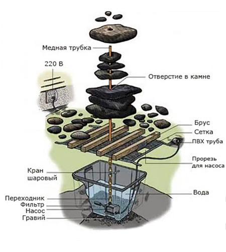 схема фонтана из сложенных камней