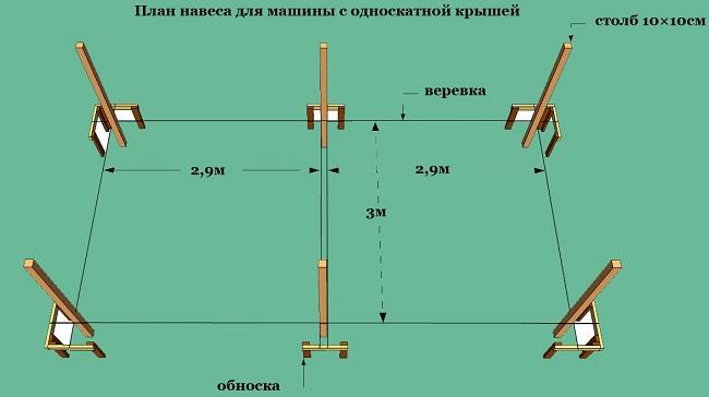 план установки опор для навеса