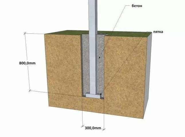 бетонирование столбов под навес