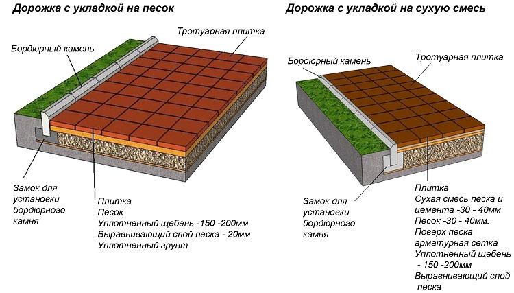 схема укладки полимернопесчаной плитки