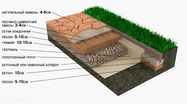 схема дорожки из камня