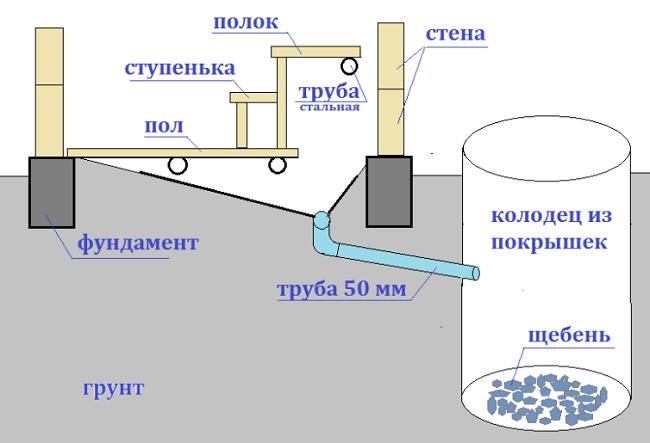 организация стоков бани с фильтрующимколодцем