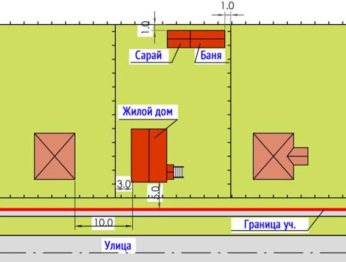 граница участка красная линия