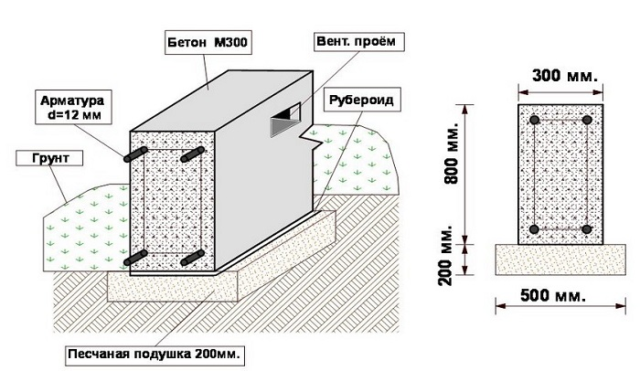 чертеж мелкозагубленного ленточного фундамента