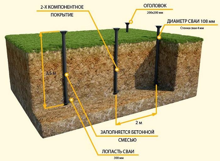 винтовые сваи под фундамент бани схема