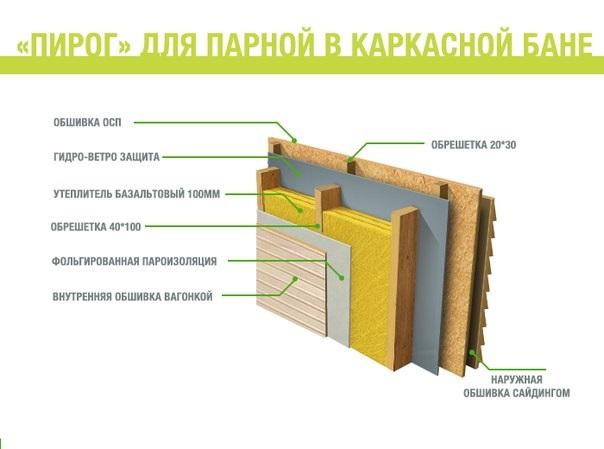 Каркасная баня пирог стены схема