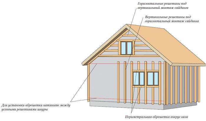 схема расположения обрешетки для отделки фронтона