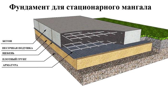 фундамент стационарного мангала из кирпича
