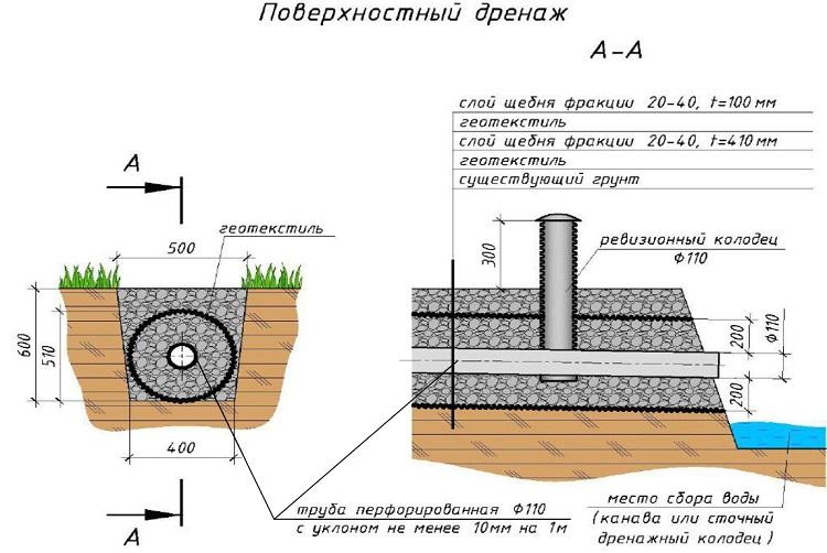 Линейное обезвоживание поверхностного типа