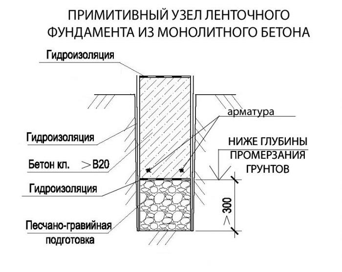 ленточный фундамент гаража схема