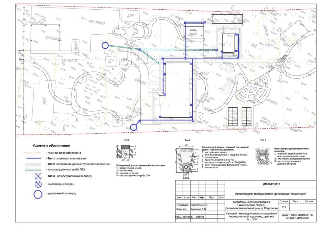 план ливневой канализации на участке частного дома
