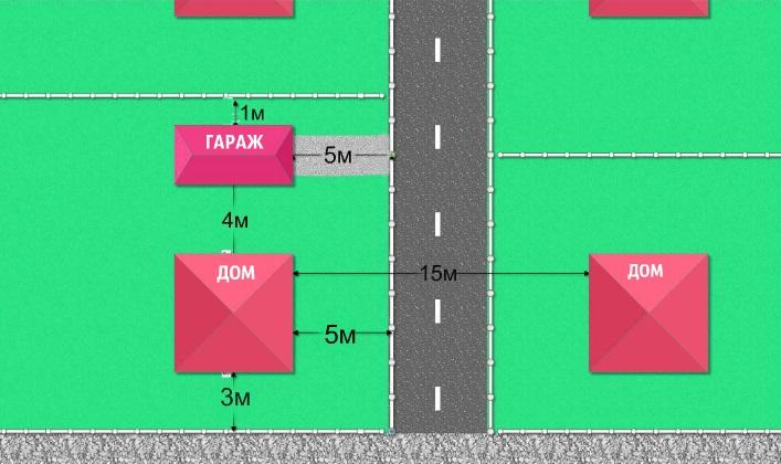 нормативы расположения гаража на участке с домом