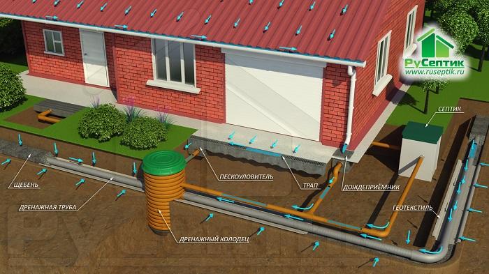 дренажная и ливневая канализация в связке