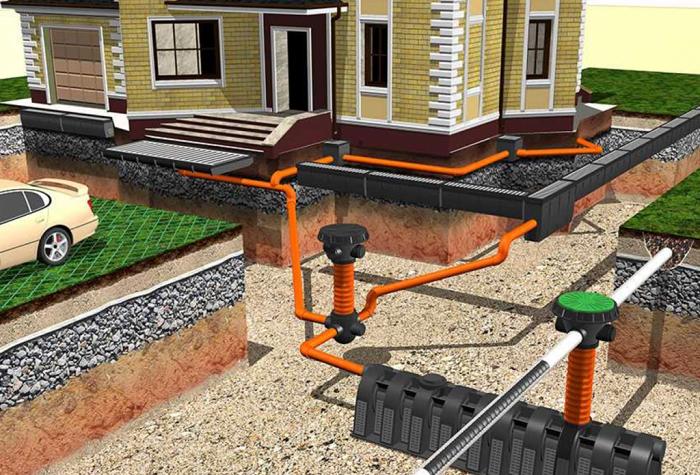 система водоотвода ливневой канализации