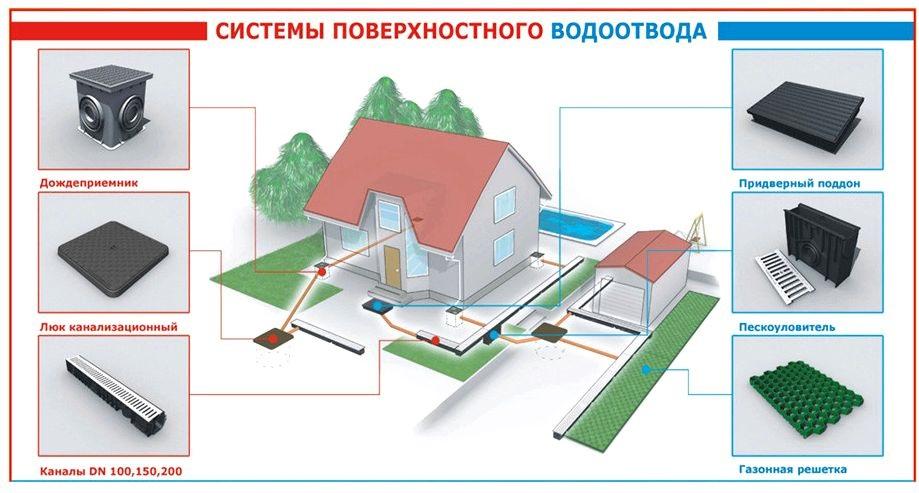 открытая система поверхностного дренажа и ливневки вокруг дома