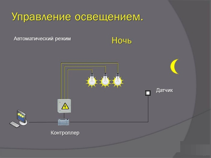управление подсветкой участка