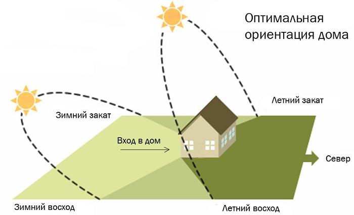 расположение дома относительно сторон света