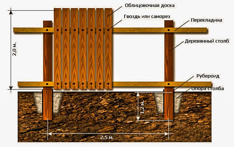 монтаж деревянного забора схема