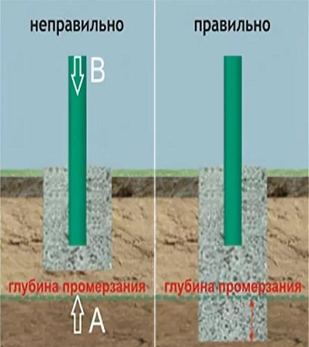 глубина промерзания грунта для установки столбов